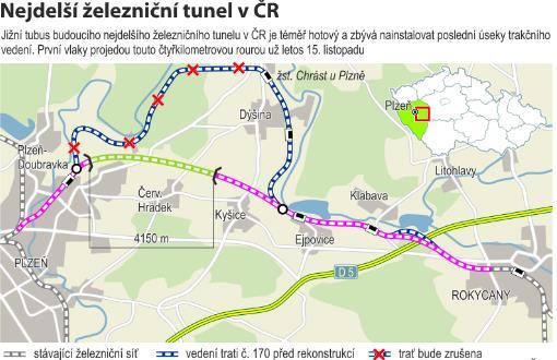 Zálohování technologie pro železniční tunel Ejpovice 2