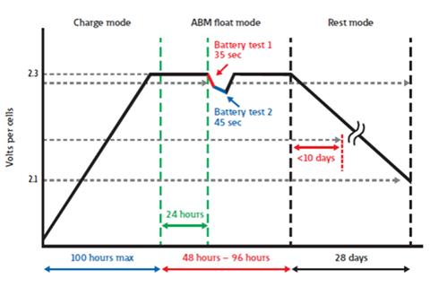 Řízené dobíjení ABM - 3 fáze