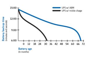 Řízené dobíjení ABM - srovnání
