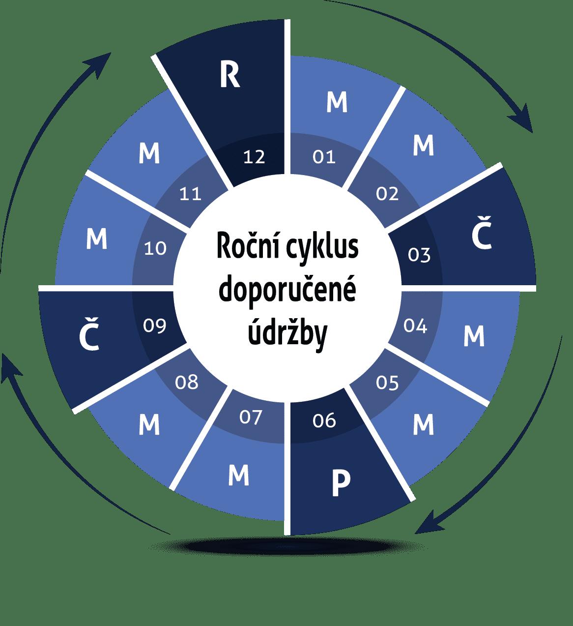 Roční cyklus předepsané údržby motorgenerátorů