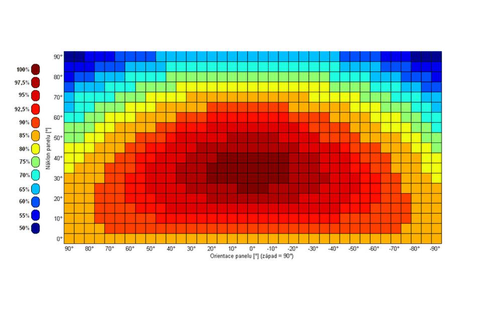 Vliv sklonu a orientace FV panelů na výrobu FVE